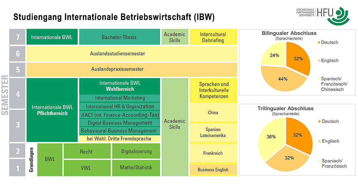 Content of IBW programme (I20219)