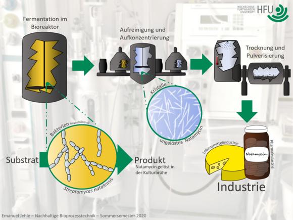 Studentische Projekte Nachhaltige Bioprozesstechnik (I24200-1)