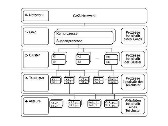 Prozessorientertes Referenzmodell