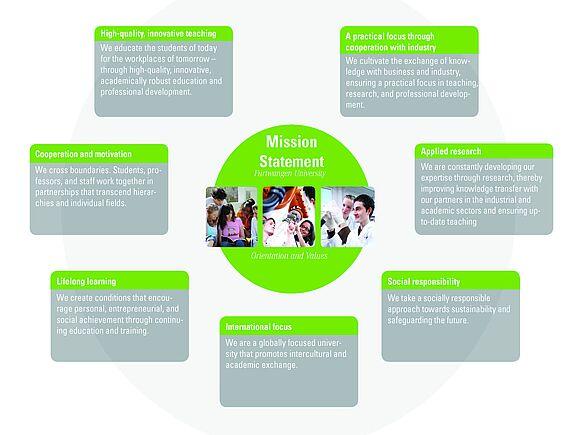 Profile / Mission Statement (I1951-1)