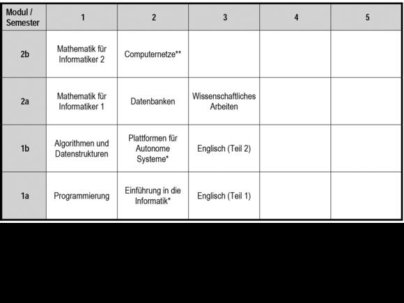 Study Plus Computer Science (I21397-1)