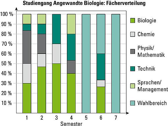 Fächerkatalog Angewandte Biologie (I22849-1)