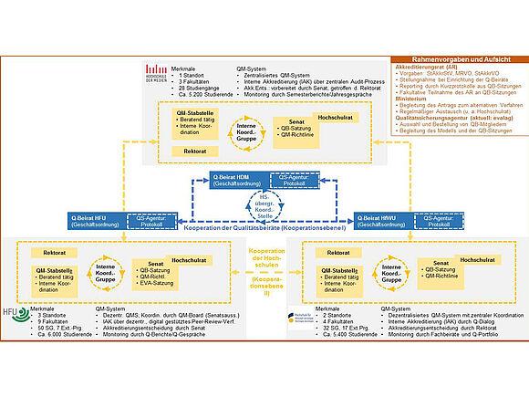Drei Partner starten alternatives Verfahren zur Systemreakkreditierung