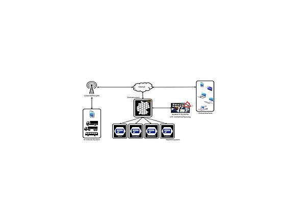 Logistics Projects (I7339-1)