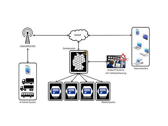 Logistikprojekte | Fakultät Wirtschaftsinformatik | HFU (I7339-1)