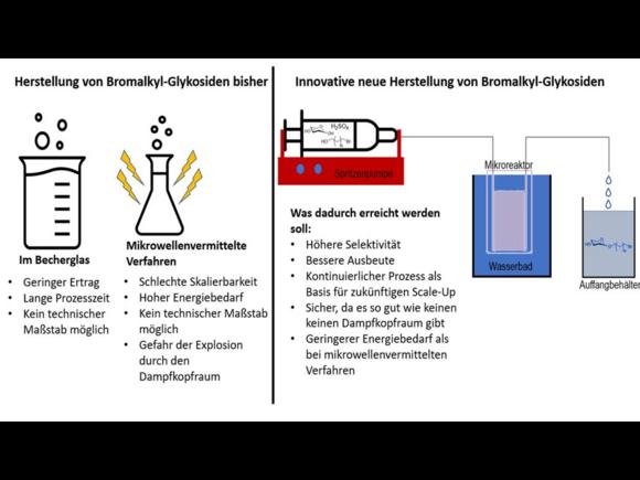 Studentische Projekte Nachhaltige Bioprozesstechnik (I27928-1)