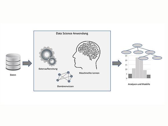 Data Science Anwendung