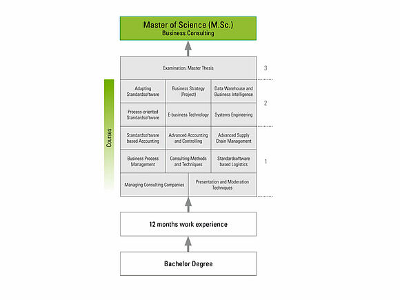 Details of programme|Business Information Systems Master (I5311-1)