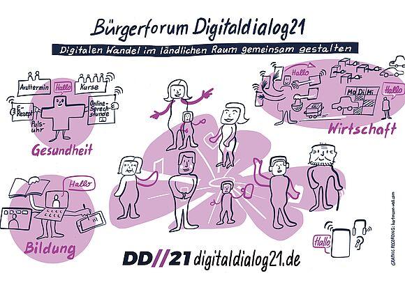Digitalisierung: Stimmungsbarometer für den ländlichen Raum (I20709)