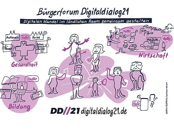 Digitalisierung: Stimmungsbarometer für den ländlichen Raum